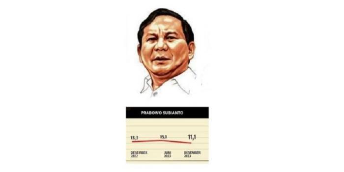 Tren dukungan dalam tiga survei yang digelar Kompas selama 2012-2013, mendapatkan dukungan untuk Prabowo Subianto yang tinggi pada survei pertama dan melonjak pada survei kedua, justru anjlok pada survei ketiga