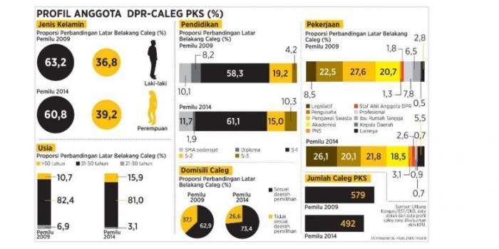 Profil anggota DPR-Caleg PKS. - KOMPAS